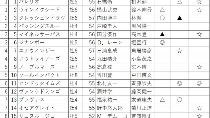 2020 七夕賞 プロキオンステークス the  after